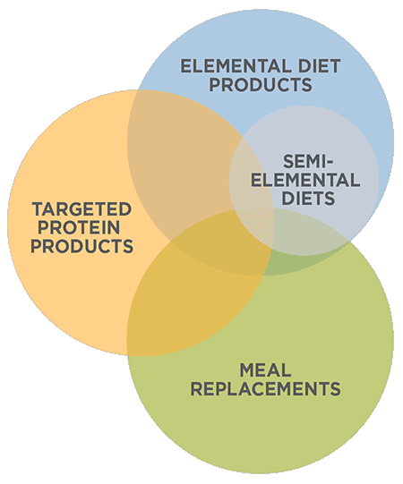 elemental diets compared to meal replacements, targeted proteins and semi-elemental diets