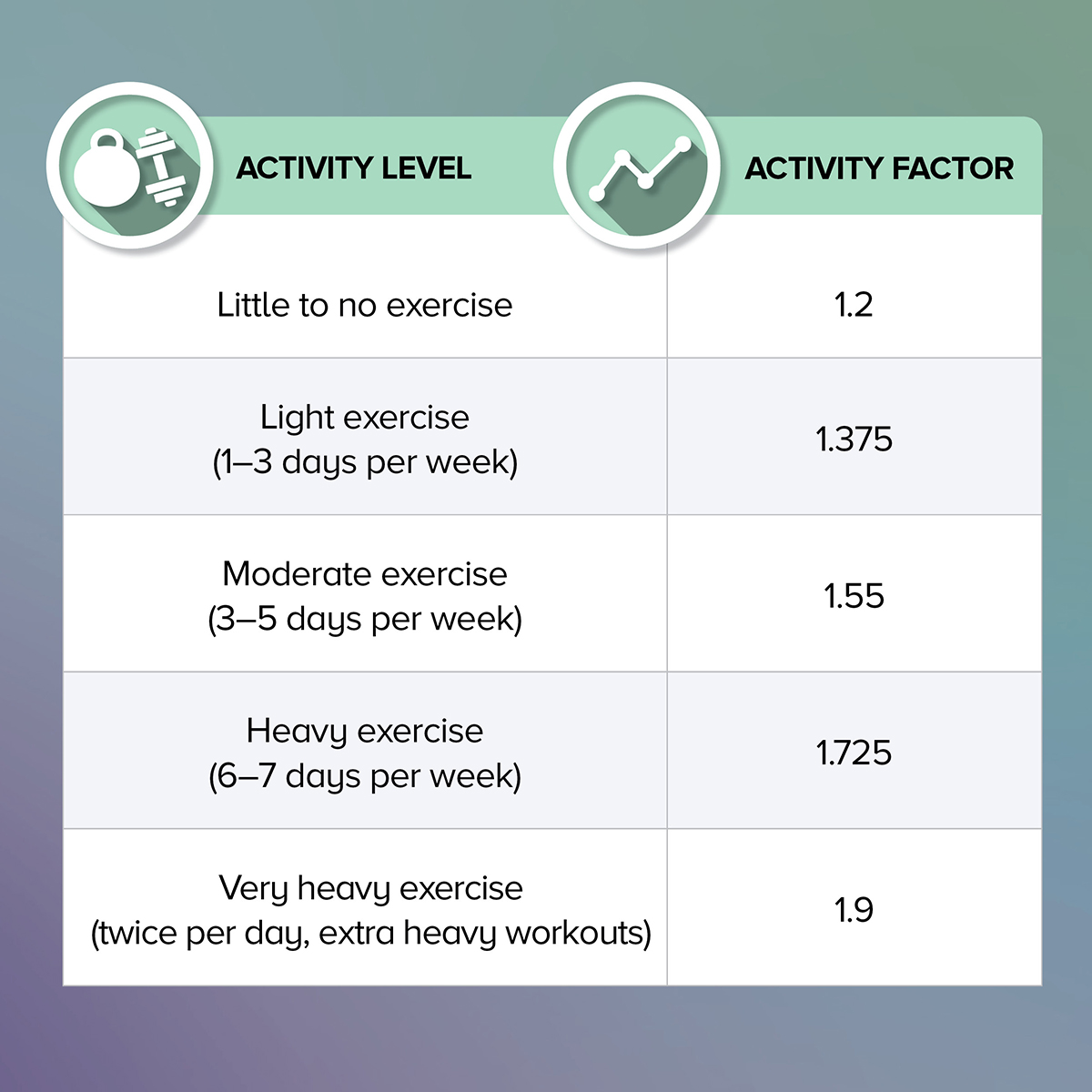 Activity Factor and Activity Level chart