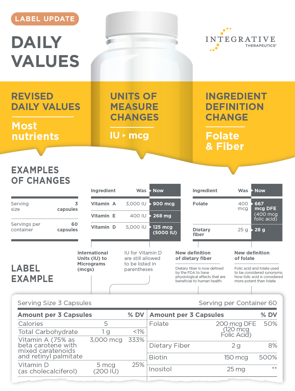 Label Update: Daily Values. Revised Daily Values – Most nutrients. Units of Measure Changes – IU to mcg, IU for Vitamin D are still allowed to be listed in parentheses. Ingredient definition Change – Folate acid and folate used to be considered synonyms. Now folic acid is considered more potent than folate. Fiber is now defined by the FDA to have physiological effects that are beneficial to human health.
