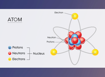 Parts of an Atom diagram