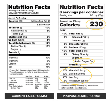 The FDAs proposed updates to the nutrition facts label
